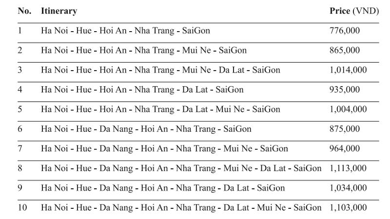 open-bus-Vietnam-Hanoi-Saigon-The-Sinh-tourist