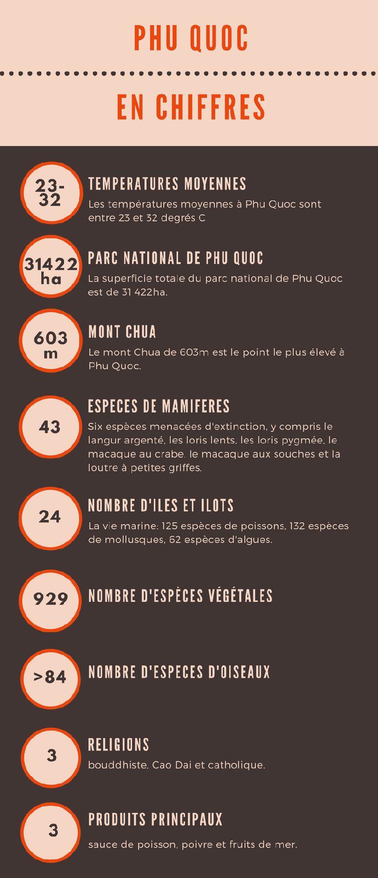 Phu-Quoc-en-chiffre-infographique